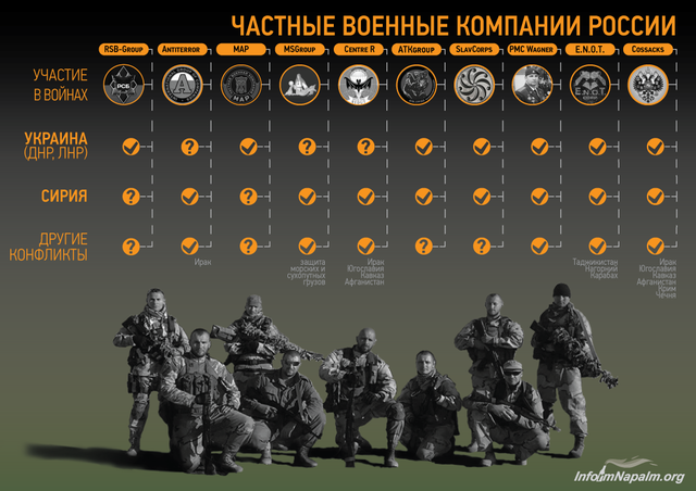 Частные военные компании России как инструмент узаконенного террора