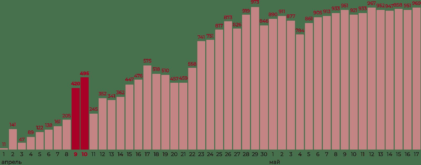 Инфографика: новые случаи заражения коронавирусом в Белоруссии, официальные данные
