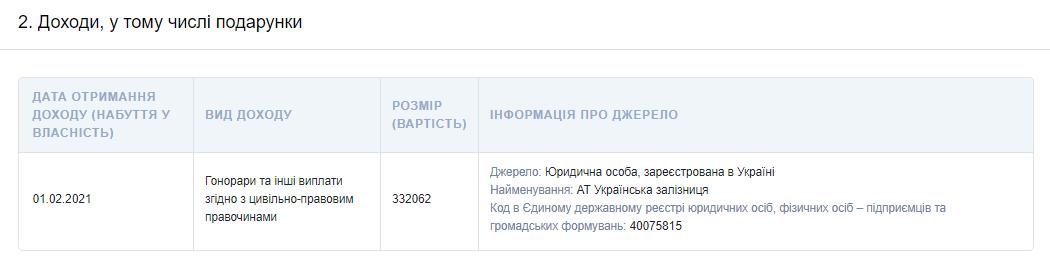 указанная в е-декларации зарплата Сергея Лещенко