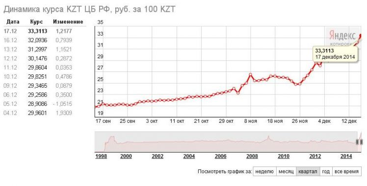 курс рубля к тенге в сбербанке один горшочек