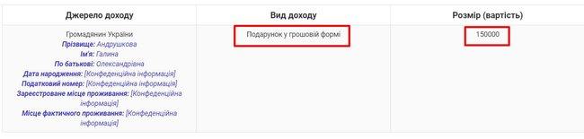 Кандидат в судьи Антикоррупционного суда Любовь Токмилова приобрела за подаренные мамой 149 тыс. грн Range Rover, купленный в прошлом году семьей местного депутата за 740 тыс. грн, — Маселко 07