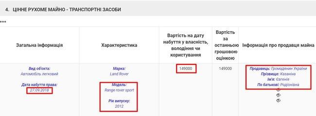 Кандидат в судьи Антикоррупционного суда Любовь Токмилова приобрела за подаренные мамой 149 тыс. грн Range Rover, купленный в прошлом году семьей местного депутата за 740 тыс. грн, — Маселко 08