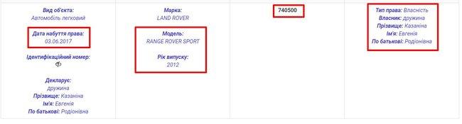 Кандидат в судьи Антикоррупционного суда Любовь Токмилова приобрела за подаренные мамой 149 тыс. грн Range Rover, купленный в прошлом году семьей местного депутата за 740 тыс. грн, — Маселко 09
